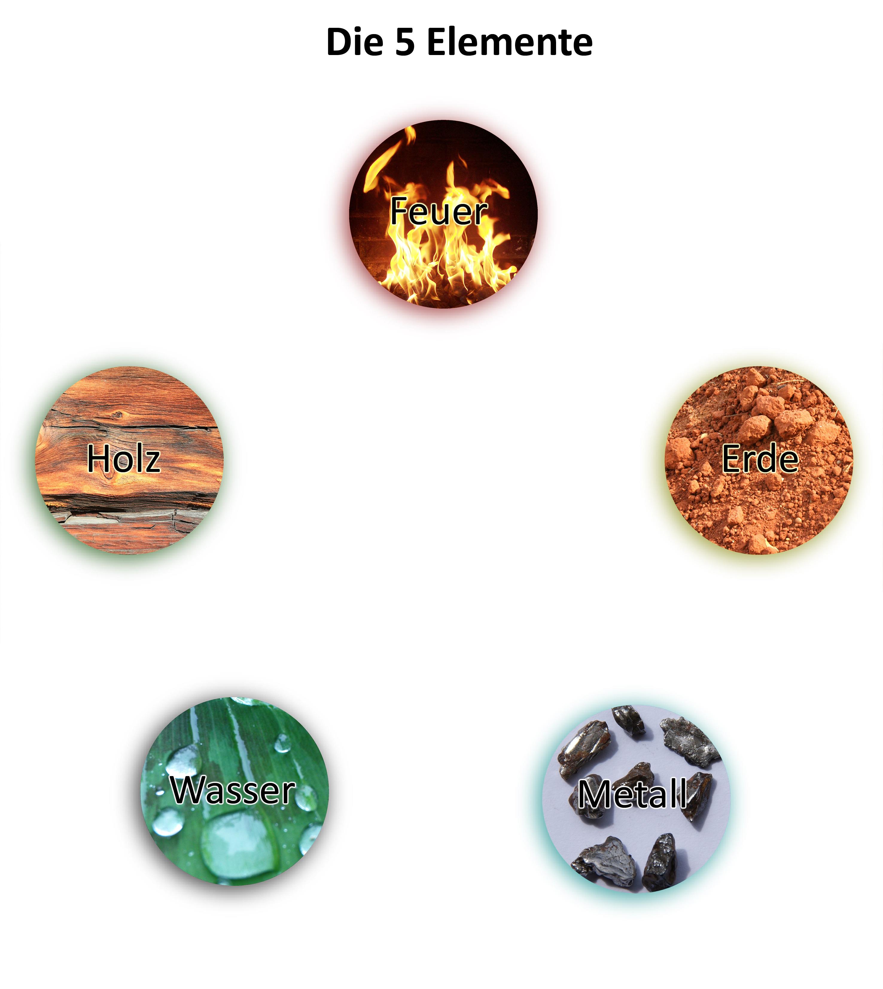 KI. Rummelsburg, man sieht Bilder von Holz, Feuer, Erde, Wasser, Metall