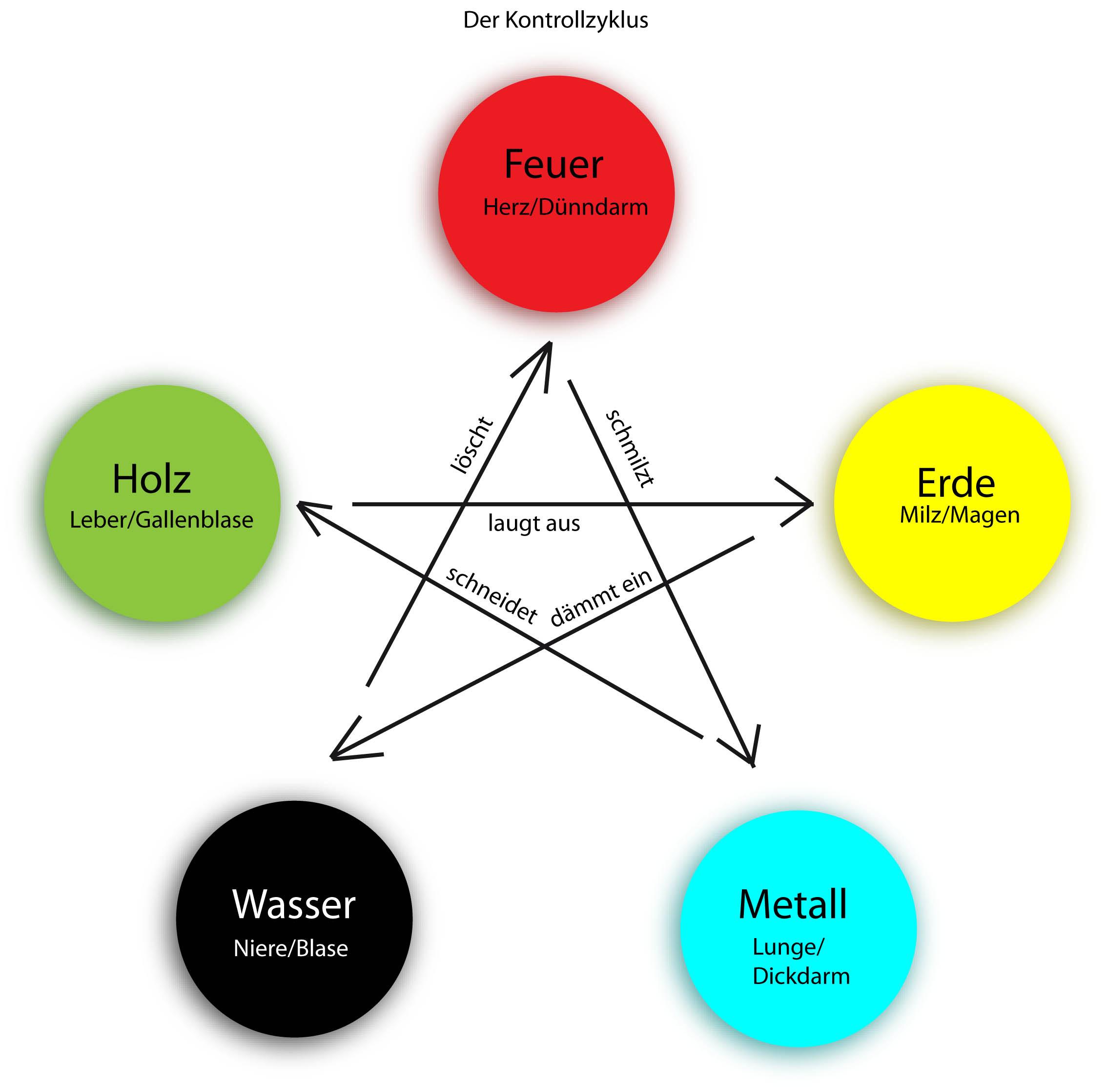 Kontrollzyklus der 5 Elemente