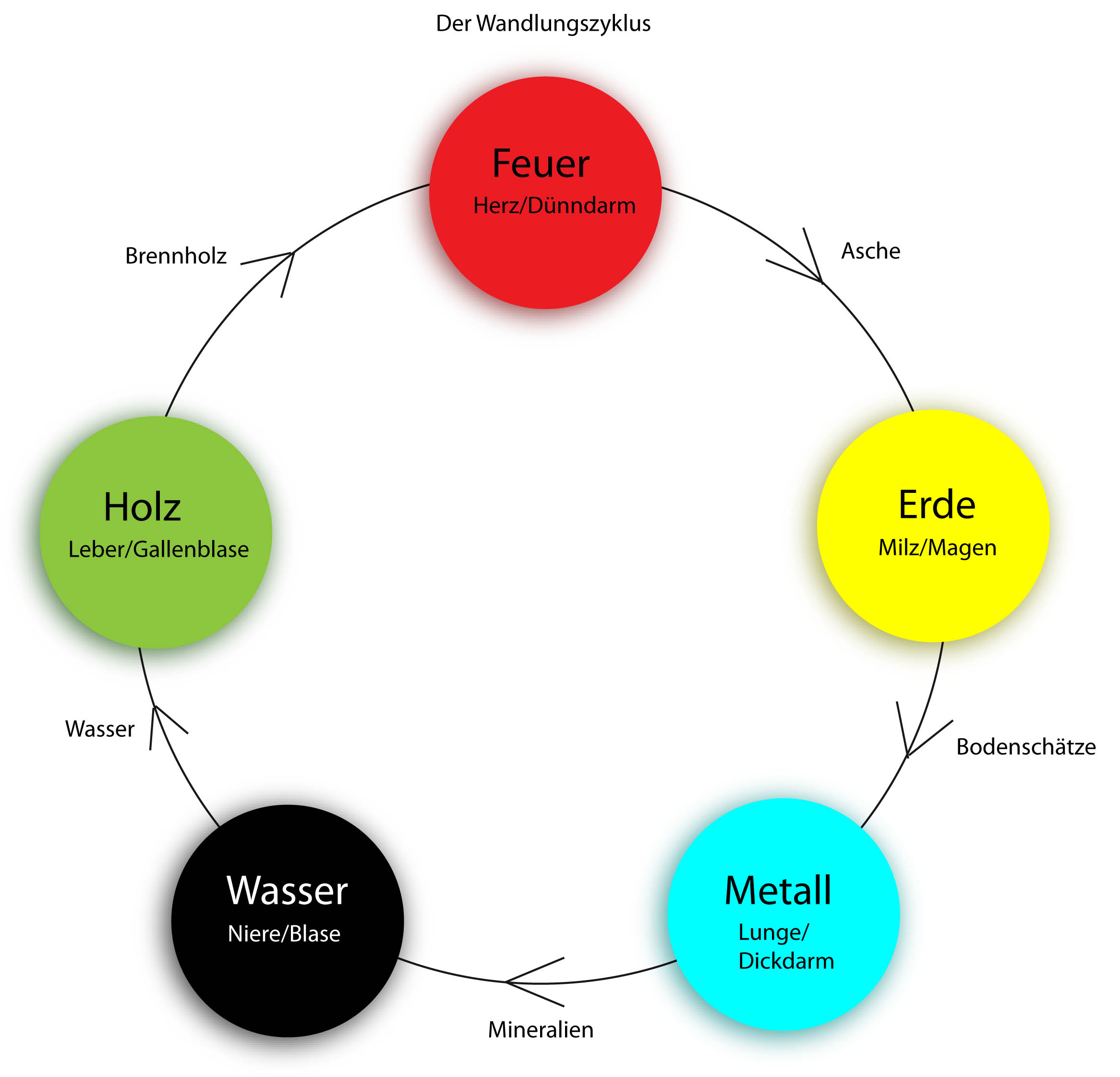 Wandlungszyklus der 5 Elemente